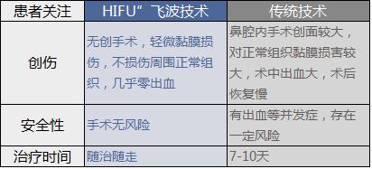 """HIFU""""飞波技术—单纯性过敏性鼻炎"""
